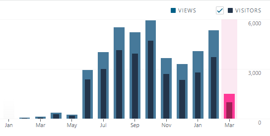 Page view and visitor stats for Speaking Bipolar blog. February 2019 had over 5000 page views.
